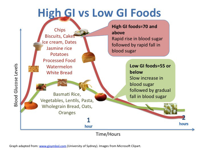 Foods High In Protein Low Glycemic Index