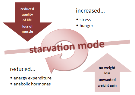 what is starvation mode